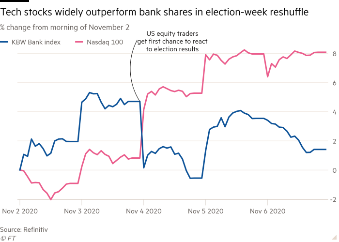 Line chart of % change from morning of November 2 showing tech stocks widely outperform bank shares in election-week reshuffle