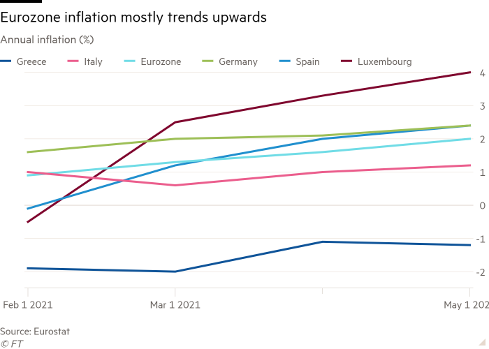 Line chart of Annual inflation (%) showing Eurozone inflation mostly trends upwards