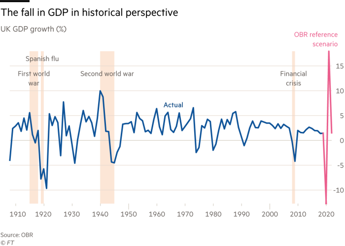 Chart showing UK GDP growth from 1910