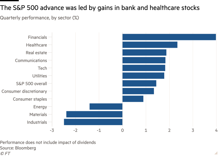 Sector-by-sector quarterly performance bar chart (%) showing that S & P 500 progress was driven by rising bank and healthcare stocks