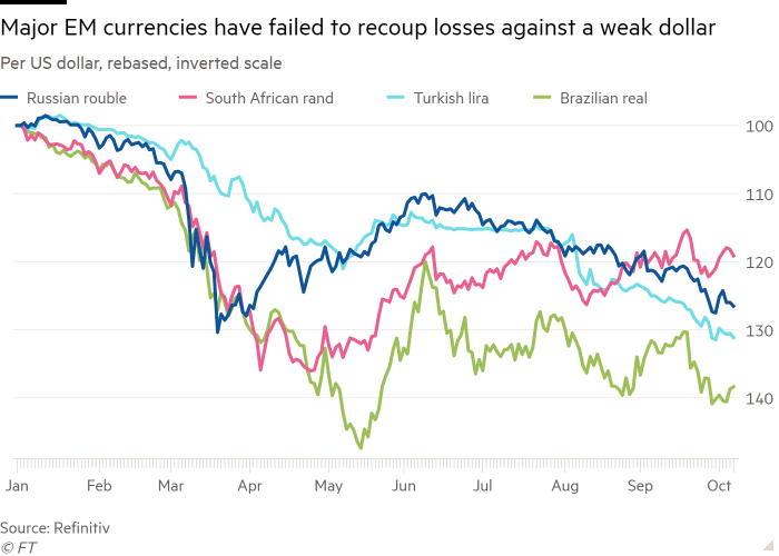 Line chart of Per US dollar, rebased, inverted scale showing Major EM currencies have failed to recoup losses against a weak dollar