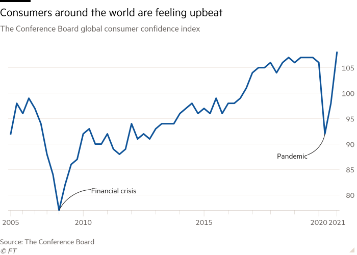 Line chart of The Conference Board global consumer confidence index showing Consumers around the world are feeling upbeat