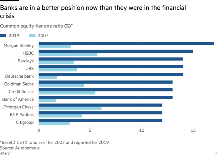 Bar chart of Common equity tier one ratio (%) showing Banks are in a better position now than they were in the financial crisis