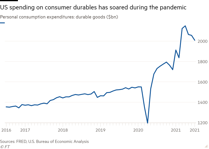Line chart of Personal consumption expenditures: durable goods ($bn) showing US spending on consumer durables has soared during the pandemic