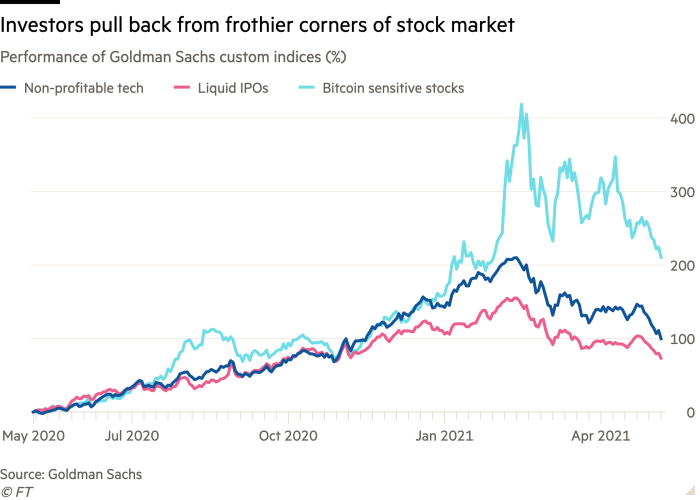Line chart of performance of Goldman Sachs custom indices (%) showing Investors have pulled back from frothier corners of stock market