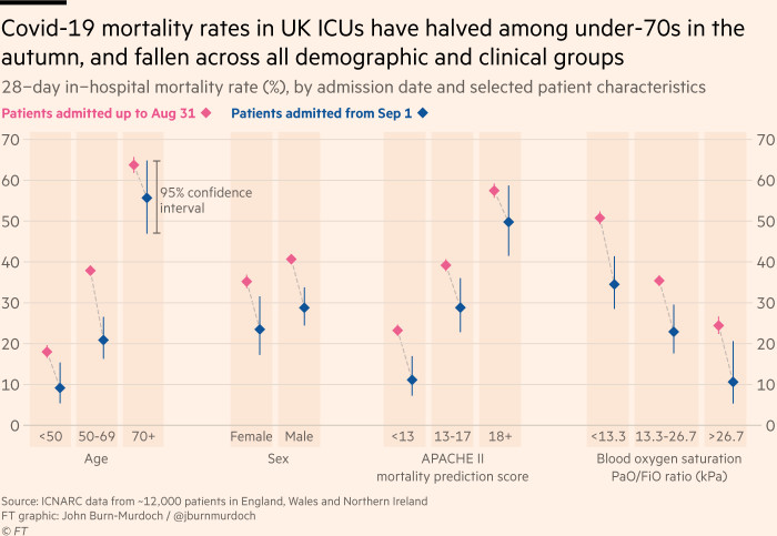 Chart showing 28-day in-hospital mortality rate (%) by admission date and selected patient characteristics. Covid-19 mortality rates in UK ICUs have halved among under-70s in the autumn