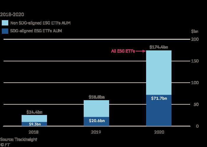 Charts showing comparison of SDG-aligned vs non-alighned ESG ETFs AUM