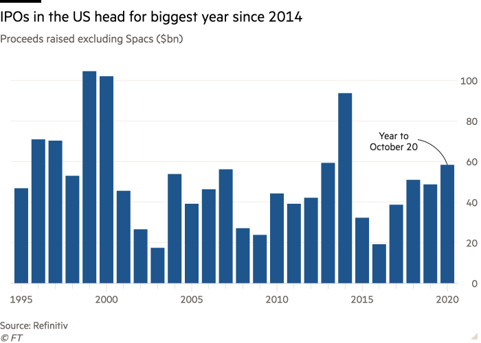 Column chart of Proceeds raised excluding Spacs ($bn) showing IPOs in the US head for biggest year since 2014