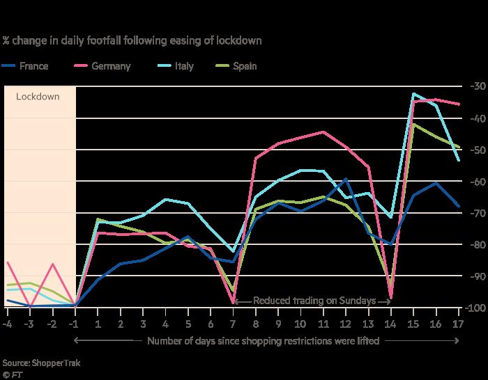 Graphique montrant que les acheteurs sont progressivement revenus dans la rue principale dans d'autres pays européens. Variation en pourcentage de la fréquentation quotidienne après l'assouplissement du verrouillage montrant la France, l'Allemagne, l'Italie et l'Espagne