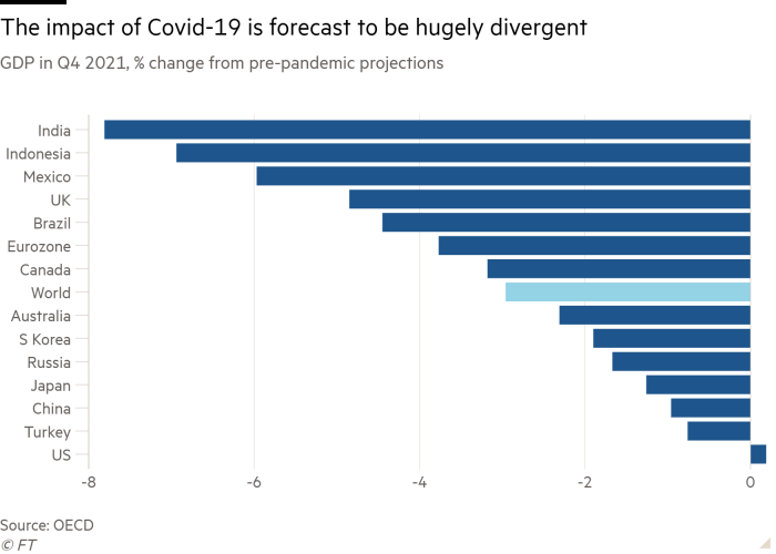 Bar chart of GDP in Q4 2021, % change from pre-pandemic projections showing The impact of Covid-19 is forecast to be hugely divergent