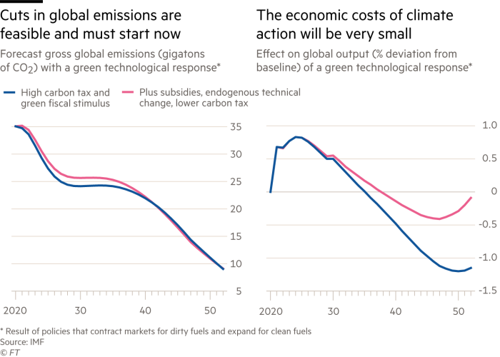 Diagrams showing that reducing global emissions is feasible and must start now, while the economic costs of climate action will be very low
