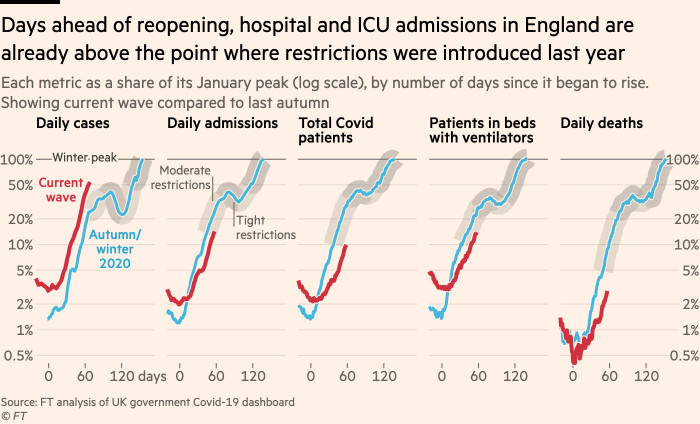Chart showing that days ahead of reopening, hospital and ICU admissions in England are already above the point where restrictions were introduced last year