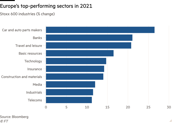 Stoxx 600 industry bar graph (change in%) showing the best performing European sectors in 2021