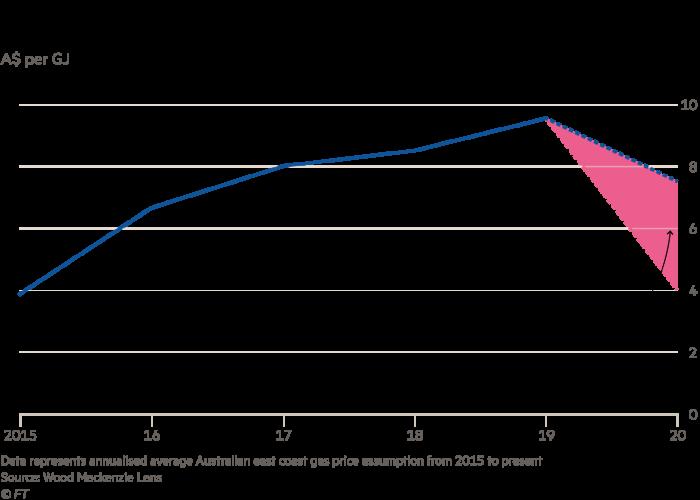 Australian gas prices