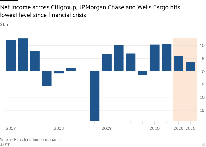Column chart showing net income across Citigroup, JPMorgan Chase and Wells Fargo hits lowest level since financial crisis