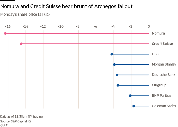 Nomura and Credit Suisse bear brunt of Archegos fallout