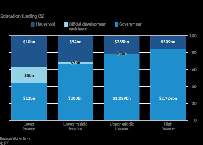 Graphique montrant que l'État et les familles paient plus que les donateurs, même dans les pays les plus pauvres