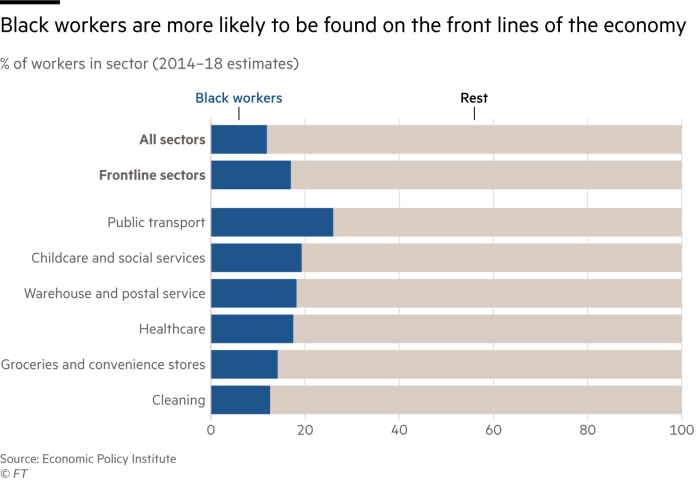 Chart showing that black workers are more likely to be found on the front lines of the economy