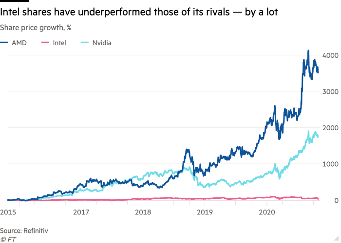 Line chart of Share price growth, % showing Intel shares have underperformed those of its rivals — by a lot