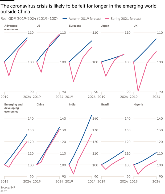 Small multiple line chart showing Real GDP, 2019-2024 (2019=100)