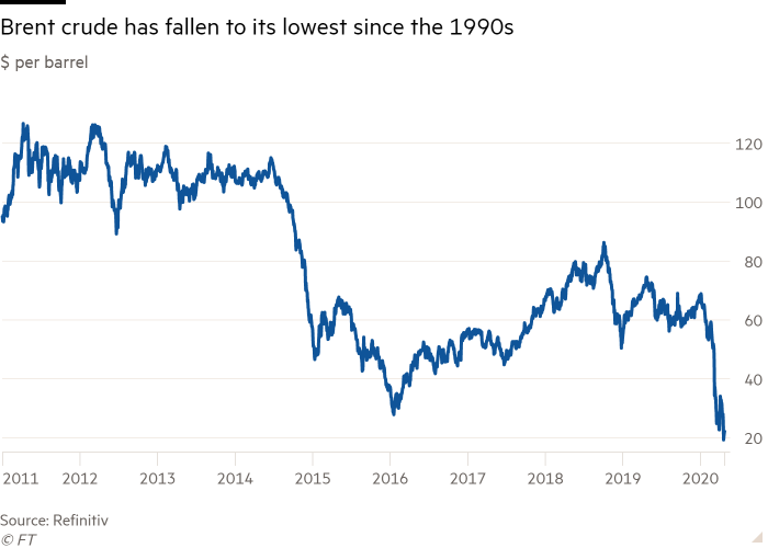 Line chart of $ per barrel showing Brent crude has fallen to its lowest since the 1990s