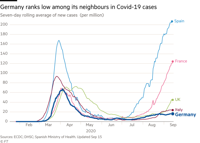 Line chart showing seven-day rolling average of new cases of Covid-19 per million for Germany and other European countries
