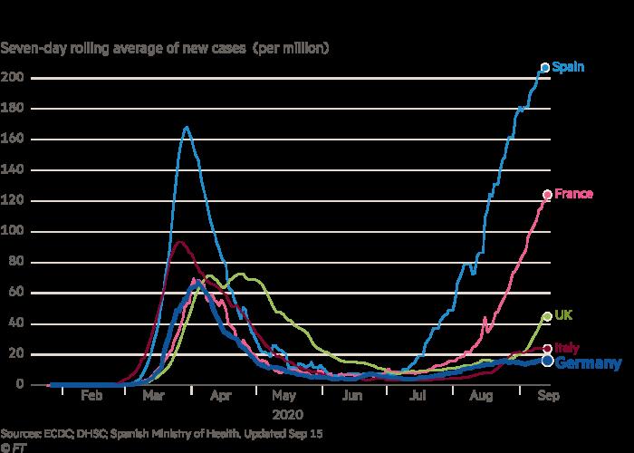 Gráfico de linhas mostrando a média contínua de sete dias de novos casos de Covid-19 por milhão para a Alemanha e outros países europeus