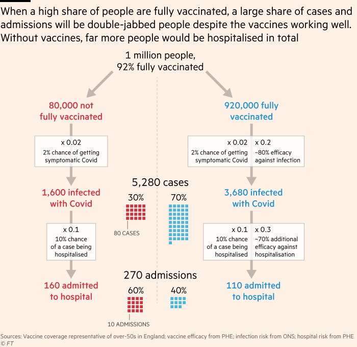The chart shows why the high percentage of double stingers during hospitalization does not mean that the vaccine has failed. When a very high percentage of people are fully vaccinated, although the vaccine works well, a large proportion of cases and hospitalized patients will be a double blow.When the proportion of fully vaccinated is low, the proportion of cases and hospitalizations for double spurs is smaller, but more people are hospitalized overall