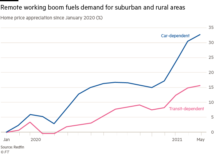 Remote working boom fuels demand for suburban and rural areas