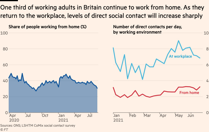 Chart showing that one third of working adults in Britain continue to work from home. As they return to the workplace, levels of direct social contact will increase sharply