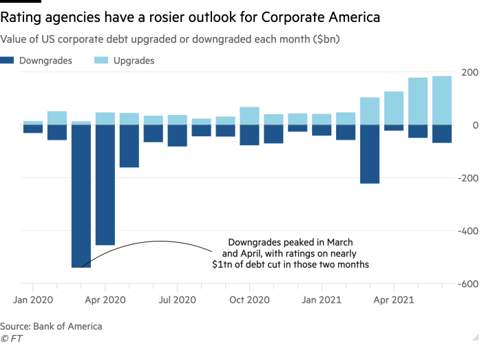 Column chart of Value of US corporate debt upgraded or downgraded each month ($bn) showing Rating agencies have a rosier outlook for Corporate America