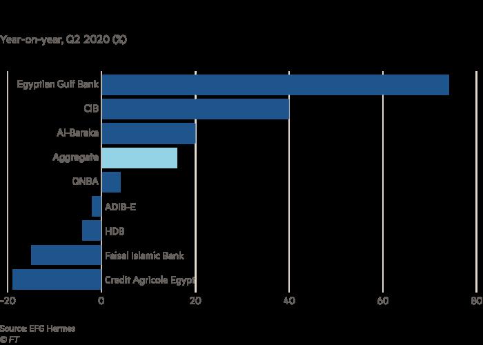 Chart showing Egypt banks pre-provisions profit