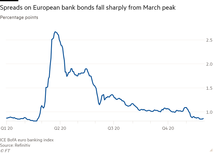 Line chart of Percentage points showing Spreads on European bank bonds fall sharply from March peak