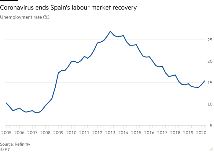 Line chart of Unemployment rate (%) showing Coronavirus ends Spain's labour market recovery