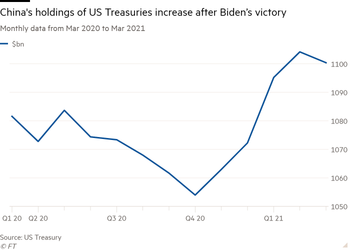 Line chart of Monthly data from Mar 2020 to Mar 2021 showing China's holdings of US Treasuries increase after Biden's victory