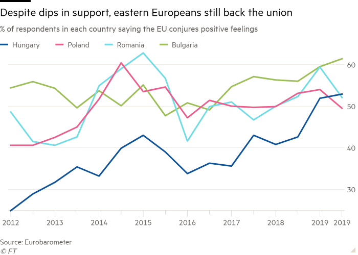 Line chart of % of respondents in each country saying the EU conjures positive feelings showing Despite dips in support, eastern Europeans still back the union