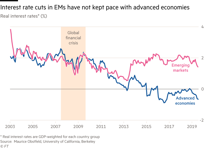 Chart showing how GDP-weighted real interest rates showing that interest rates in EMs have not fallen in line with those in advanced economies since the global financial crisis