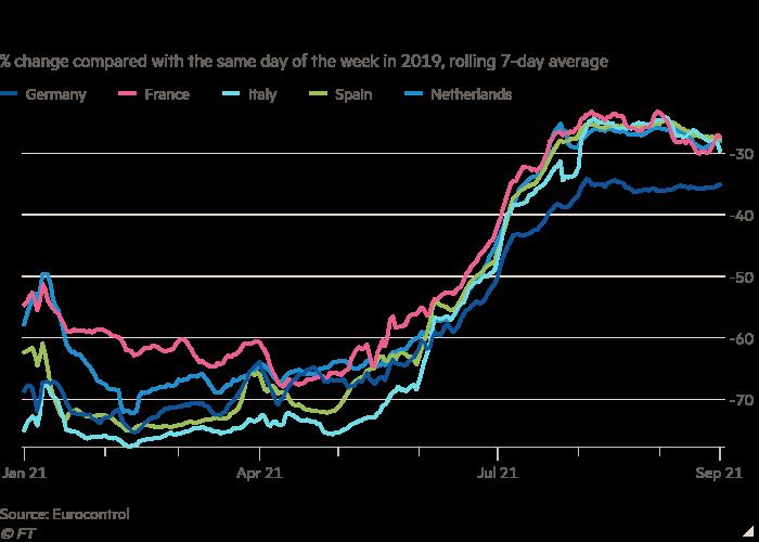 与 2019 年同一天相比的百分比变化折线图,显示 7 天的滚动平均值表明航班数量已稳定在夏季的水平