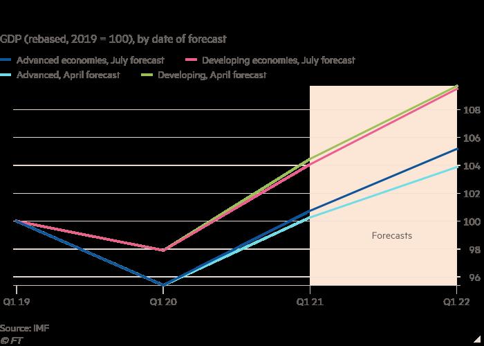 Grafico a linee del PIL (ristabilito, 2019 = 100), per data di previsione che mostra la crescita divisionale nella ripresa economica irregolare dalla pandemia
