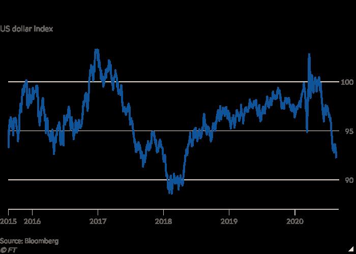 El gráfico de líneas del índice del dólar estadounidense muestra que el dólar está cayendo a un mínimo de dos años.