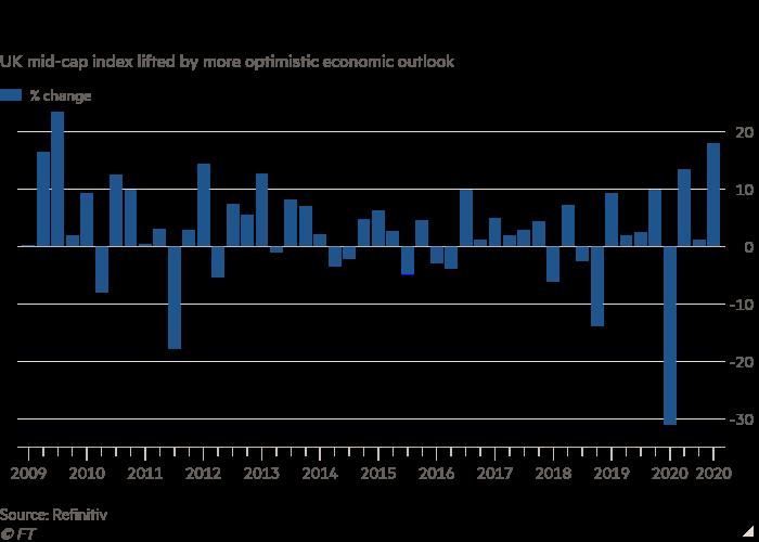 نمودار شاخص اواسط سقف انگلستان از چشم انداز اقتصادی خوش بینانه تر برداشته شده است ، و نشان می دهد FTSE 250 برای بهترین سه ماهه از زمان بحران مالی در مسیر قرار دارد