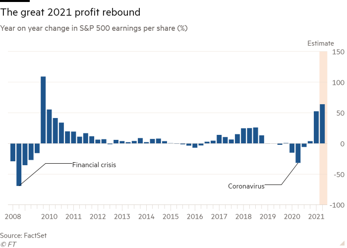 Column chart of Year on year change in S&P 500 earnings per share (%) showing The great 2021 profit rebound