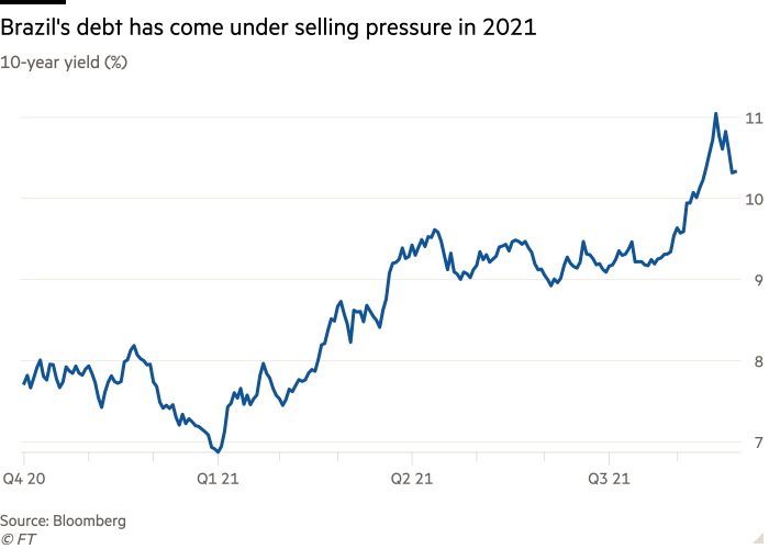 Line graph of 10-year yields (%) showing that Brazil's debt was under pressure in 2021