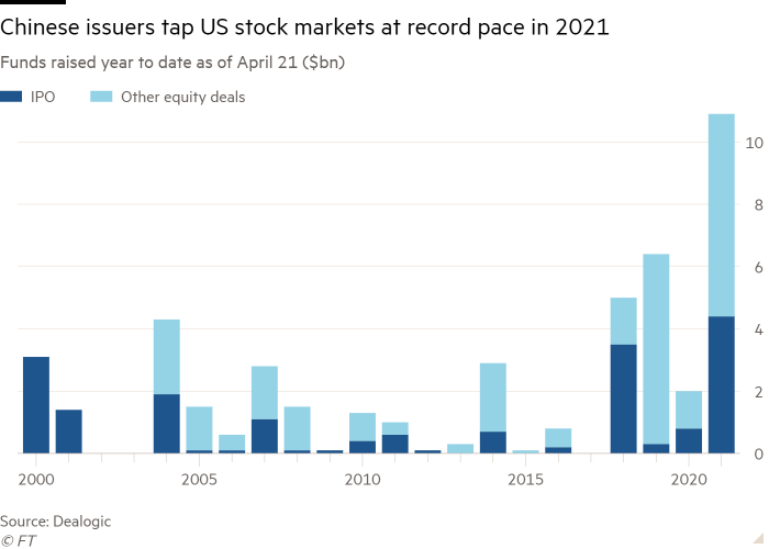 Column chart of funds raised year to date as of April 21 ($bn) showing Chinese issuers tap US stock markets at record pace in 2021