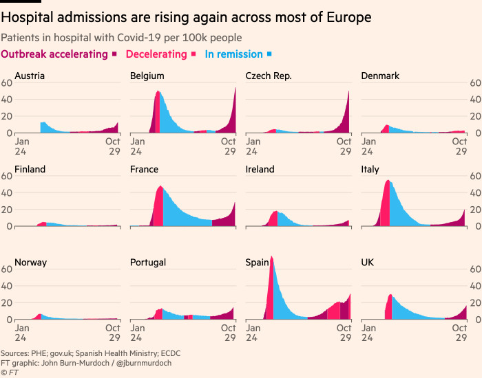Small-multiples chart showing that hospital admissions are rising again across much of Europe