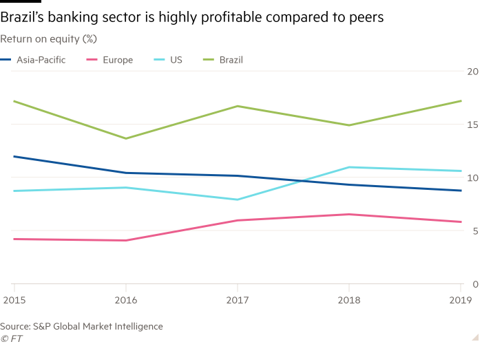 Line chart of Return on equity (%) showing Brazil's banking sector is highly profitable compared to peers