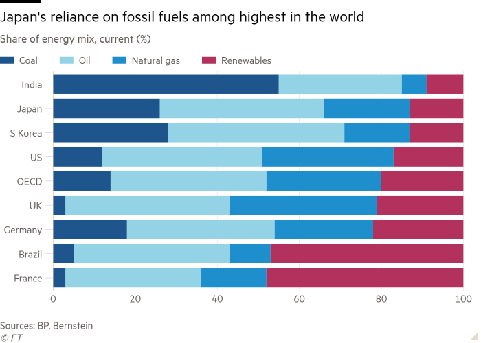 Bar chart of Share of energy mix, current (%) showing Japan's reliance on fossil fuels among highest in the world
