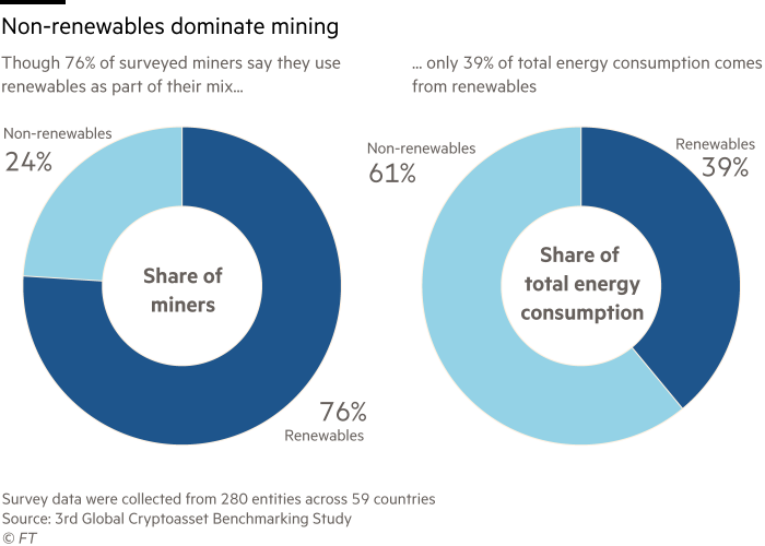 Donut chart showing that though 76% of surveyed miners say they use renewables as part of their mix, only 39% of total energy consumption comes from renewables
