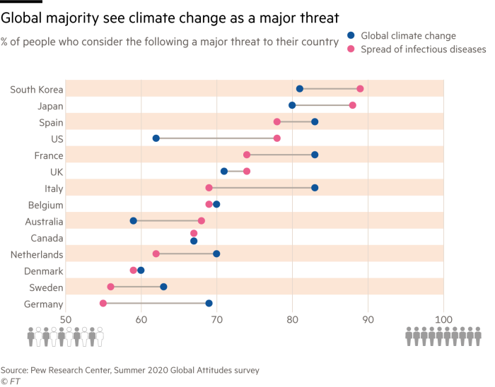 Diagramme à points montrant le pourcentage de personnes dans 14 pays qui pensent que le changement climatique et la propagation des maladies infectieuses constituent une menace majeure pour leur pays.  Dans l'ensemble, les niveaux de préoccupation pour les deux sujets sont à peu près les mêmes (environ 70%).  Cependant, les États-Unis ont le plus grand différentiel entre les deux.  62% estiment que le changement climatique est un facteur majeur, tandis que 78% pensent que les maladies infectieuses le sont, un différentiel de 16 points de pourcentage.
