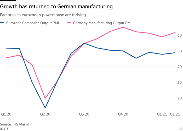 Line chart of Factories in eurozone's powerhouse are thriving showing Growth has returned to German manufacturing